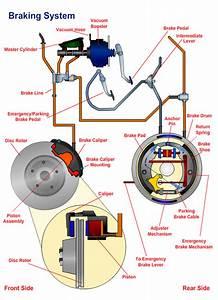 Car Braking Parts And Car Braking System Working Guide