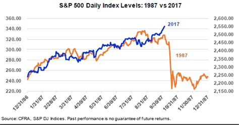 sam stovall  chart   stock market  eerily similar