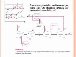 Gas Turbines Working Ppt