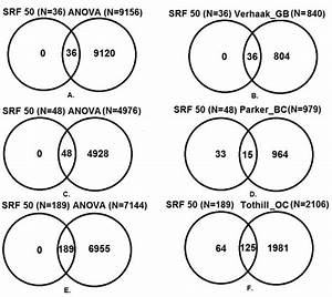Venn Diagrams Of The Overlap Between The Srf50  Published