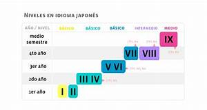Ceija  U00bb Niveles De Idioma Japones