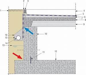 étanchéité Salle De Bain : raccord d 39 une tanch it de toiture une construction ~ Edinachiropracticcenter.com Idées de Décoration