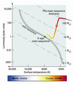 Stellar Evolutionary Tracks In The Hr Diagram