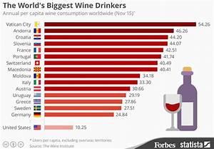 Croatia is the Largest Biggest Wine Drinking Nation Per Capita
