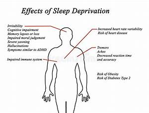 Effects Of Sleep Deprivation Stock Illustration
