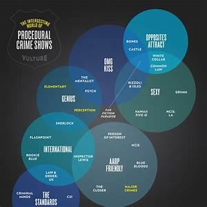 See A Diagram Connecting Tv U2019s Police Procedurals
