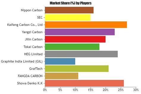 graphite electrode rod market application revenue  market