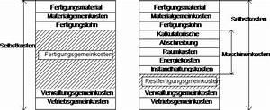 Wiederbeschaffungswert Berechnen : wirtschaftliche bildung rechtskunde staatsburgerkunde referat ~ Themetempest.com Abrechnung