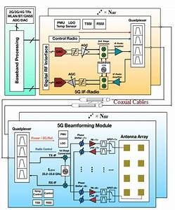 5g Cell Phone Architecture