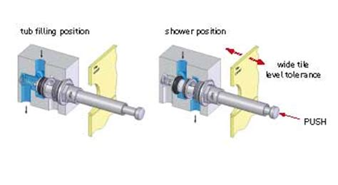 how does a shower diverter work neoperl in wall diverters working principles