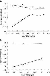 Dna Precipitation By Spermidine  A  And Spermine  B  As A