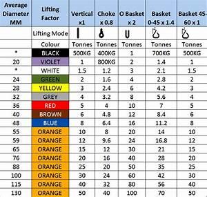 Sling Capacity Chart Round Slings Buy Polyester Lifting Slings Online Rsd Uk