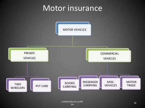 Motor Insurance In India