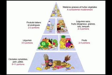cuisine en 駲uilibre pyramide alimentaire végétalienne à voir