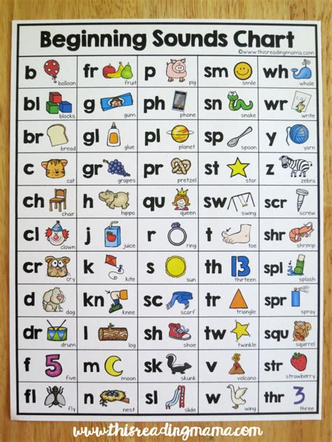 letter sounds chart beginning sounds chart 31343