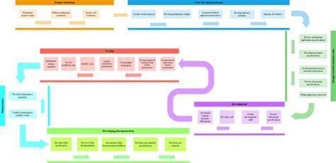 professional flow chartprocess networkvisio