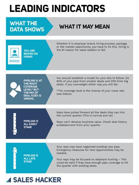 sales metrics cheat sheet  smb enterprise business
