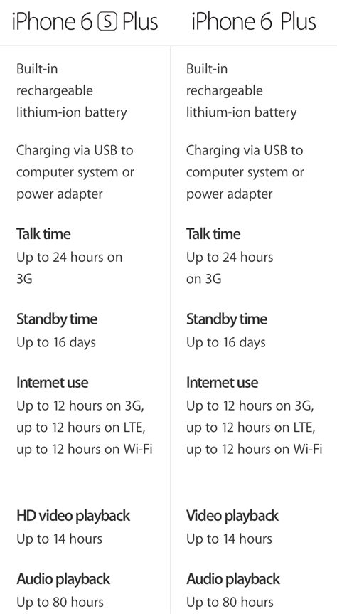 Weight, size, and battery life: how iPhone 6s and iPhone
