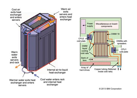 cooling  cloud energy efficient warm water cooling