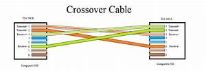 If I Crossed The Pins On Two Ends Of An Utp Cable Will It