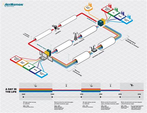 isometric diagram infographic google search