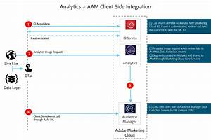 Analytics To Audience Manager Implementation Guide