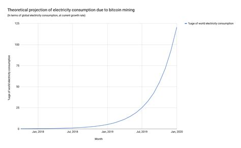 bitcoin energy consumption data story energy consumed by bitcoin miners around the