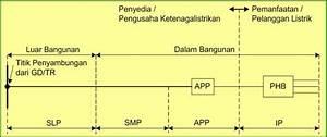 Alat Pengukur Dan Pembatas  App