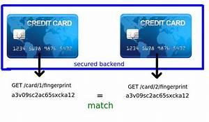 Card Number Visa : hash hashing a credit card number for use as a fingerprint information security stack exchange ~ Eleganceandgraceweddings.com Haus und Dekorationen