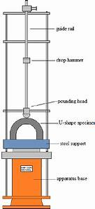 Diagram Of Drop