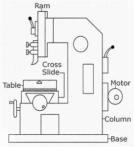Mechanical Technology  Principal Parts Of Slotter Machine