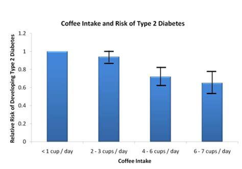 %name Coffee Reduces Diabetes   Type 2   The Diabetes Site Blog