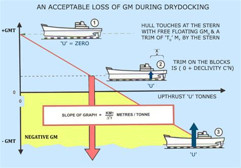 Ship Operations And Management Pdf by Understanding Ship Stability During Dry Dock