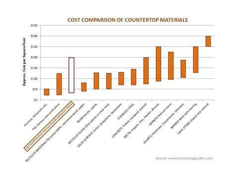compare countertop prices cost of butcher block countertops cost comparison