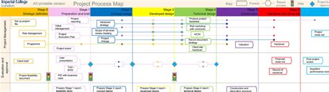 Construction Project Process Template by Project Process Map Administration And Support Services