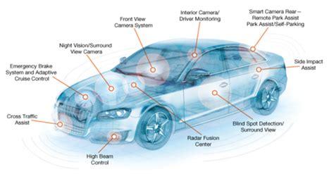 Tesla Motors Inc, Nissan Motor Co Ltd (ADR): Self-Driving ...