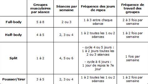 529 x 302 www.e-zanshin.fr. Programme exercice musculation - Vigilance  envers ... 3a2de985632