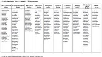 resume verbs to use doc 600600 resume words bizdoska