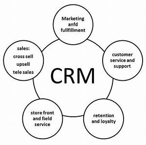 Mis customer relationship management for Marketing information system mis definition meaning diagram