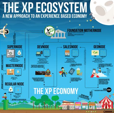 Articles from fellow artists, a curated marketplace and a community built for artists, by artists. What is Experience Points? Beginner's Guide to Real Life XP - CoinCentral