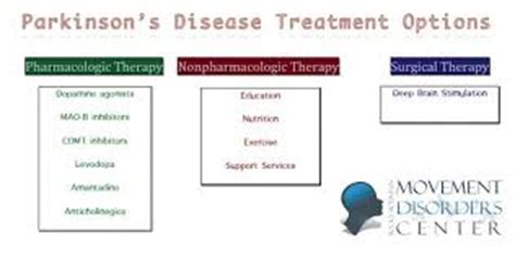 Levodopa Parkinson Disease  Neurontin Hair Loss