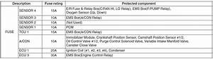 Hyundai Tucson - Fuse  Relay Panel Description
