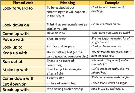 Phrasal Verbs, Grammar