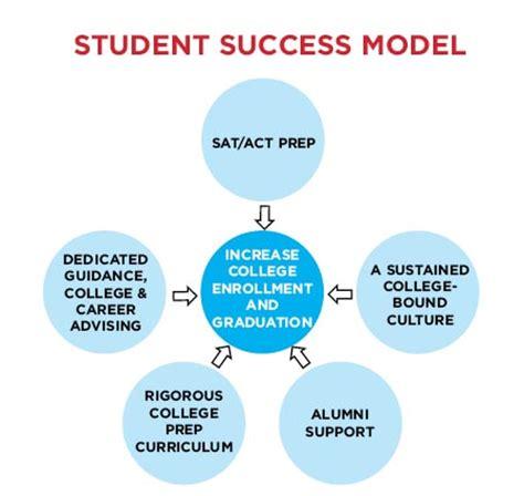 Student Success In College Essay Proofreadingdublinweb