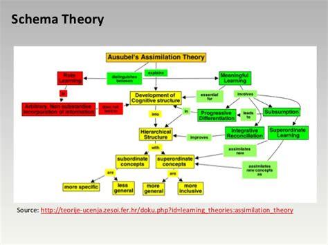 Image Schema Schema Learning Theory Comparative Organizer