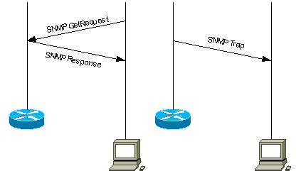 Snmp Trap by Understanding Simple Network Management Protocol Snmp