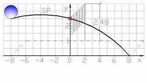 Schnittpunkt Mit X Achse Berechnen : mylime mathe ~ Themetempest.com Abrechnung