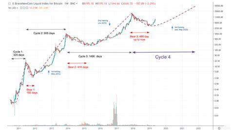 Pasos para empezar a invertir en bolsa. Bitcoin: Price Analysis - Konfidio