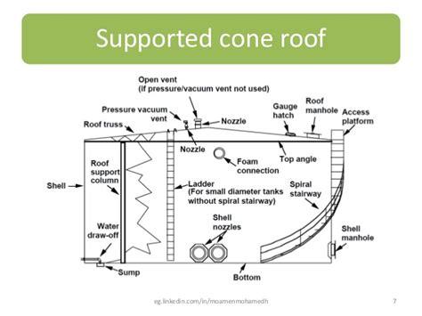 spiral stair tank design powerpoint slides