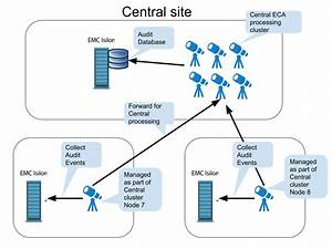 Eca Cluster Topology Deployment Options
